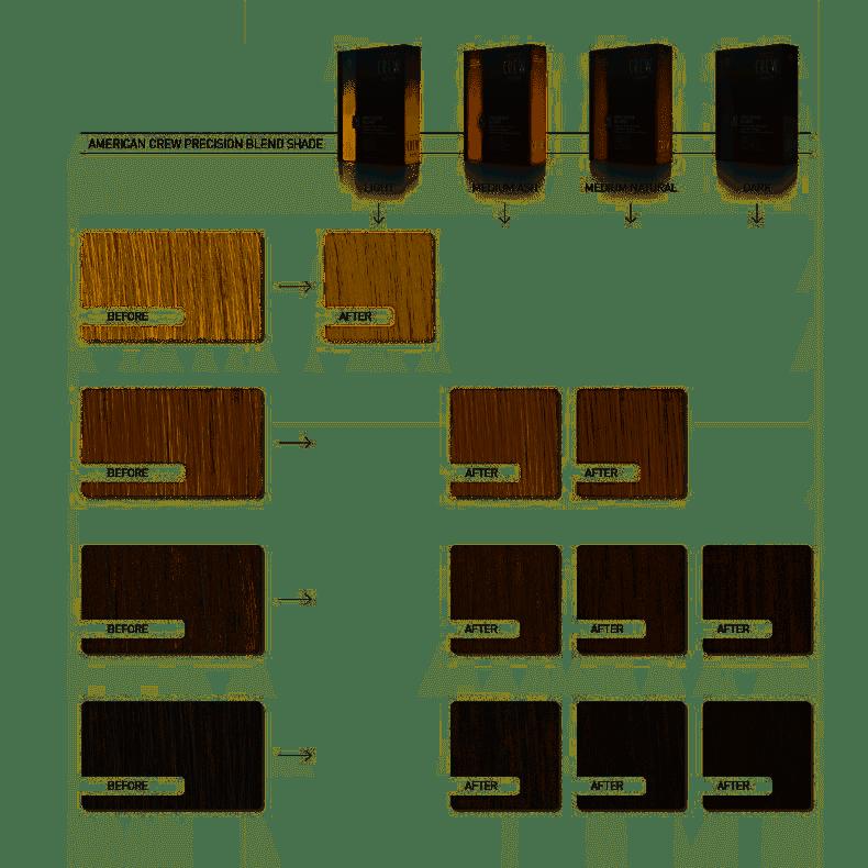 American Crew Precision Blend Odsiwiacz repigmentacja Kolor średni naturalny 4-5 1x40ml